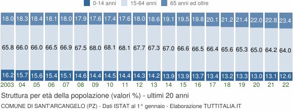 Grafico struttura della popolazione Comune di Sant'Arcangelo (PZ)