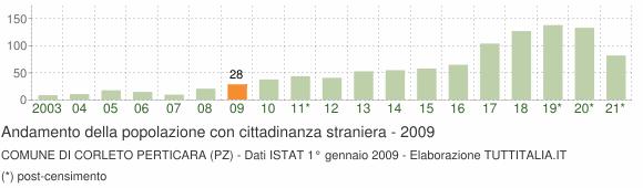 Grafico andamento popolazione stranieri Comune di Corleto Perticara (PZ)