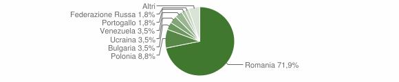 Grafico cittadinanza stranieri - Corleto Perticara 2015