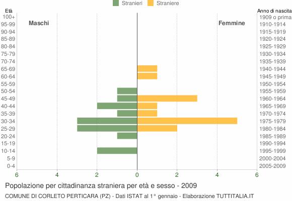 Grafico cittadini stranieri - Corleto Perticara 2009
