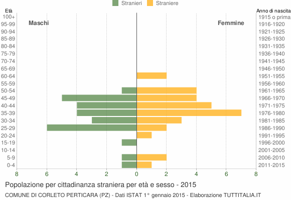 Grafico cittadini stranieri - Corleto Perticara 2015