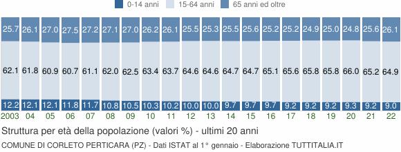 Grafico struttura della popolazione Comune di Corleto Perticara (PZ)