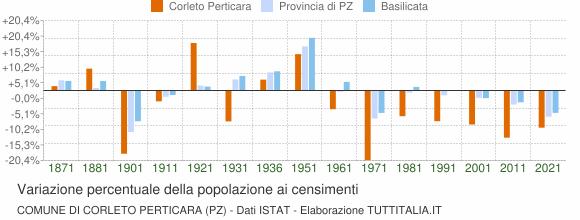 Grafico variazione percentuale della popolazione Comune di Corleto Perticara (PZ)