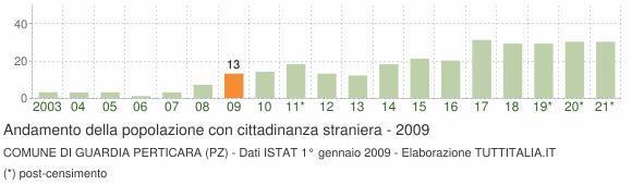 Grafico andamento popolazione stranieri Comune di Guardia Perticara (PZ)