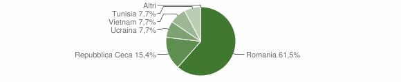 Grafico cittadinanza stranieri - Guardia Perticara 2009