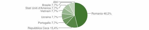 Grafico cittadinanza stranieri - Guardia Perticara 2012