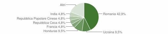 Grafico cittadinanza stranieri - Guardia Perticara 2015