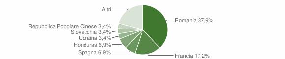 Grafico cittadinanza stranieri - Guardia Perticara 2018