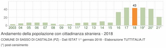 Grafico andamento popolazione stranieri Comune di Sasso di Castalda (PZ)