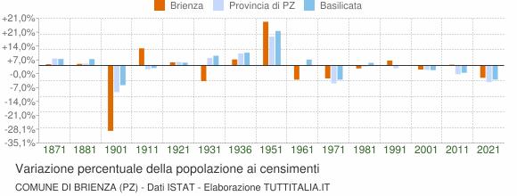 Grafico variazione percentuale della popolazione Comune di Brienza (PZ)
