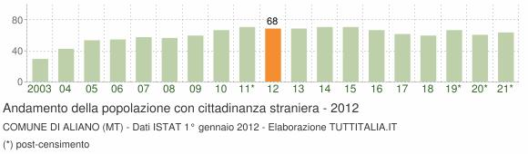 Grafico andamento popolazione stranieri Comune di Aliano (MT)
