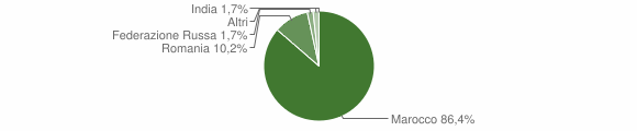 Grafico cittadinanza stranieri - Aliano 2009
