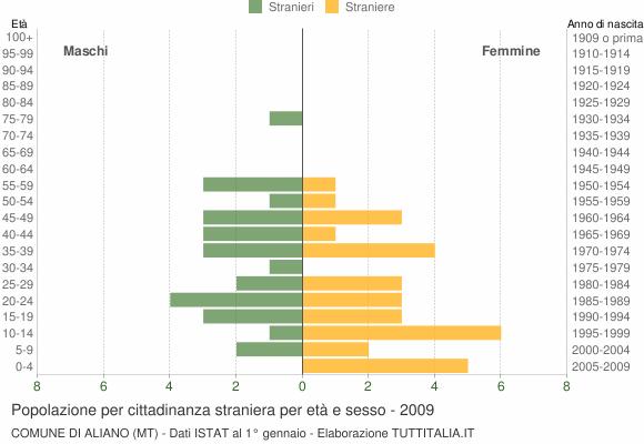 Grafico cittadini stranieri - Aliano 2009
