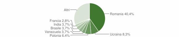 Grafico cittadinanza stranieri - Maratea 2018