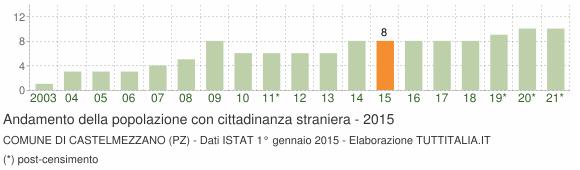 Grafico andamento popolazione stranieri Comune di Castelmezzano (PZ)