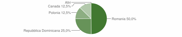 Grafico cittadinanza stranieri - Castelmezzano 2014
