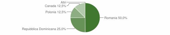 Grafico cittadinanza stranieri - Castelmezzano 2015