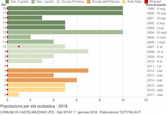 Grafico Popolazione in età scolastica - Castelmezzano 2018