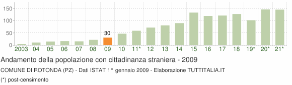 Grafico andamento popolazione stranieri Comune di Rotonda (PZ)