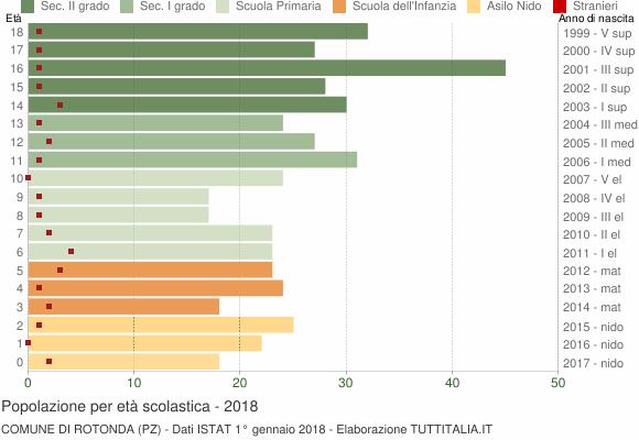 Grafico Popolazione in età scolastica - Rotonda 2018