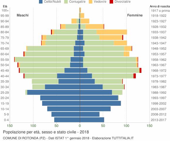 Grafico Popolazione per età, sesso e stato civile Comune di Rotonda (PZ)