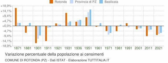 Grafico variazione percentuale della popolazione Comune di Rotonda (PZ)
