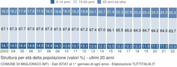 Grafico struttura della popolazione Comune di Miglionico (MT)