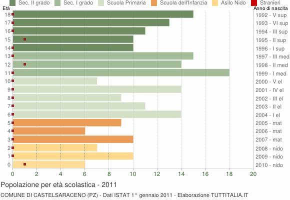 Grafico Popolazione in età scolastica - Castelsaraceno 2011