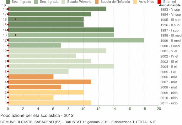 Grafico Popolazione in età scolastica - Castelsaraceno 2012