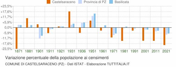 Grafico variazione percentuale della popolazione Comune di Castelsaraceno (PZ)