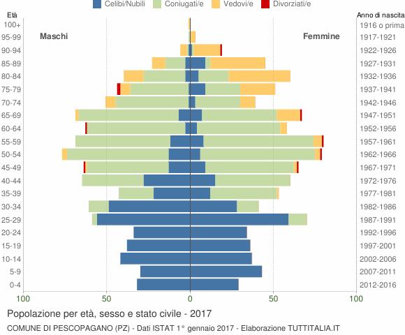 Grafico Popolazione per età, sesso e stato civile Comune di Pescopagano (PZ)