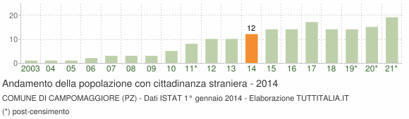 Grafico andamento popolazione stranieri Comune di Campomaggiore (PZ)