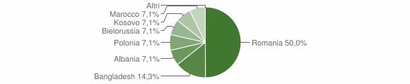 Grafico cittadinanza stranieri - Campomaggiore 2019