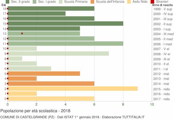 Grafico Popolazione in età scolastica - Castelgrande 2018