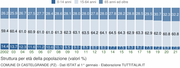 Grafico struttura della popolazione Comune di Castelgrande (PZ)