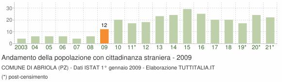 Grafico andamento popolazione stranieri Comune di Abriola (PZ)