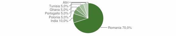 Grafico cittadinanza stranieri - Abriola 2018