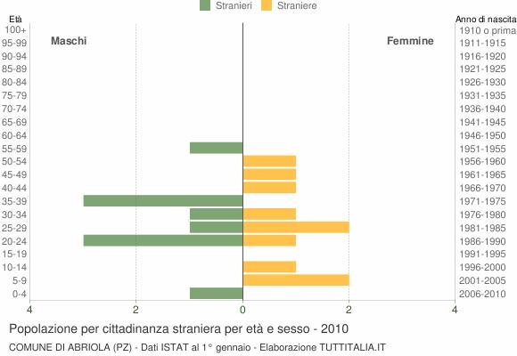 Grafico cittadini stranieri - Abriola 2010