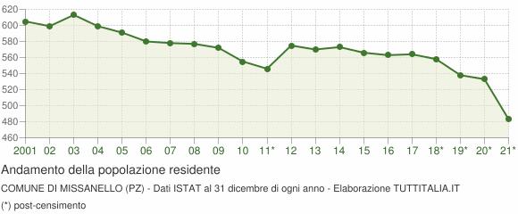 Andamento popolazione Comune di Missanello (PZ)