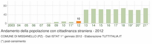 Grafico andamento popolazione stranieri Comune di Missanello (PZ)