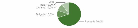 Grafico cittadinanza stranieri - Missanello 2012