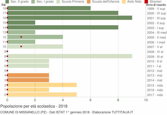 Grafico Popolazione in età scolastica - Missanello 2018