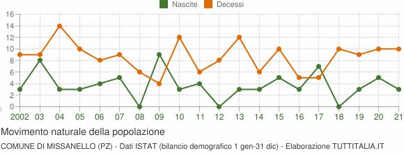 Grafico movimento naturale della popolazione Comune di Missanello (PZ)