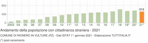 Grafico andamento popolazione stranieri Comune di Rionero in Vulture (PZ)