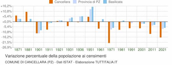Grafico variazione percentuale della popolazione Comune di Cancellara (PZ)