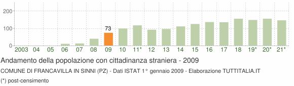 Grafico andamento popolazione stranieri Comune di Francavilla in Sinni (PZ)