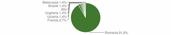 Grafico cittadinanza stranieri - Francavilla in Sinni 2009