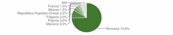 Grafico cittadinanza stranieri - Francavilla in Sinni 2017