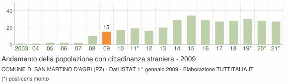 Grafico andamento popolazione stranieri Comune di San Martino d'Agri (PZ)