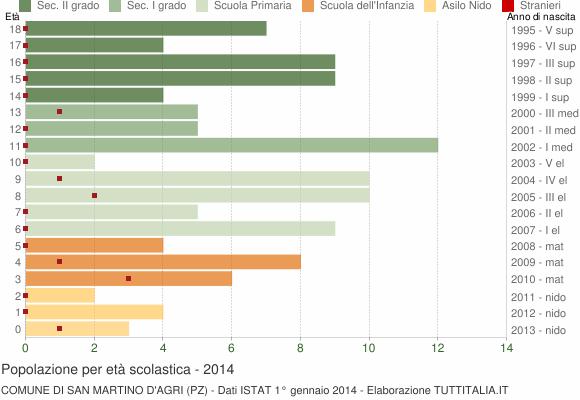 Grafico Popolazione in età scolastica - San Martino d'Agri 2014